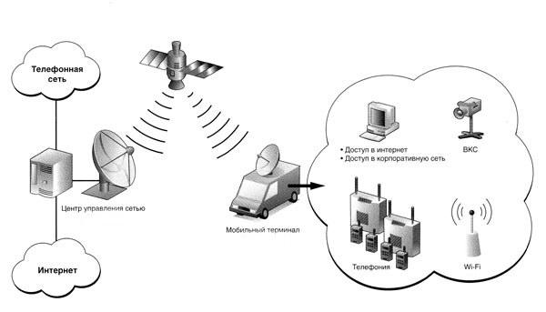 Двухсторонний спутниковый
